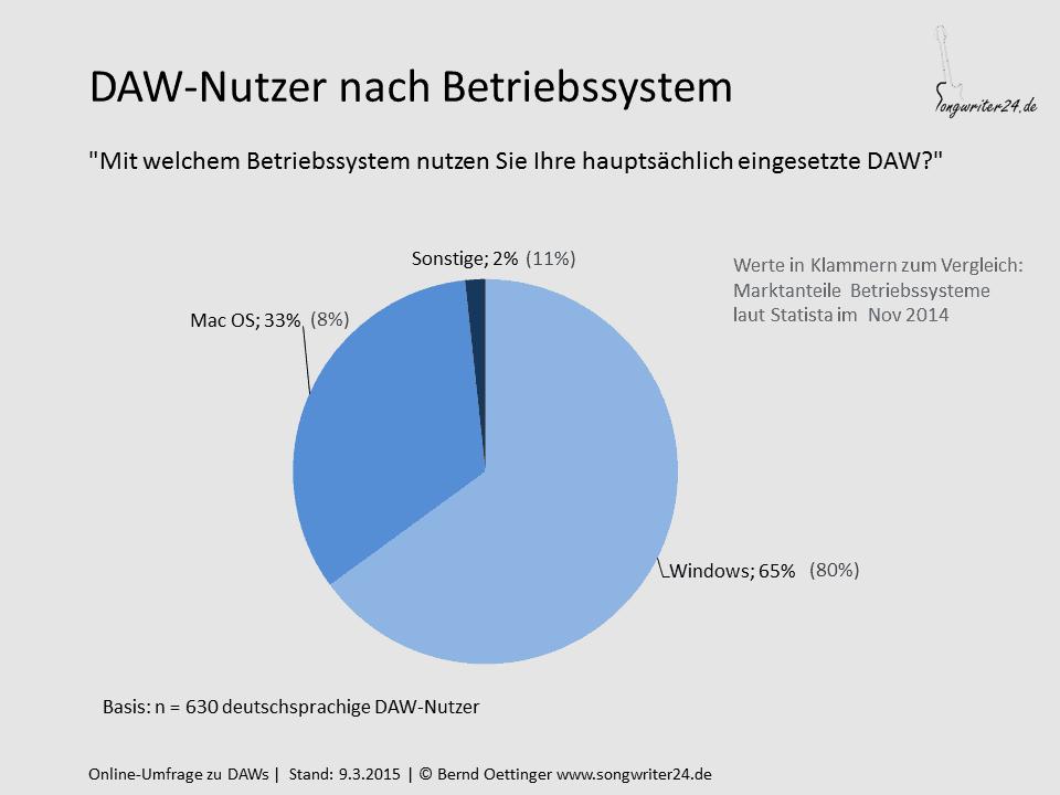 DAW-Nutzer nach Betriebssystem