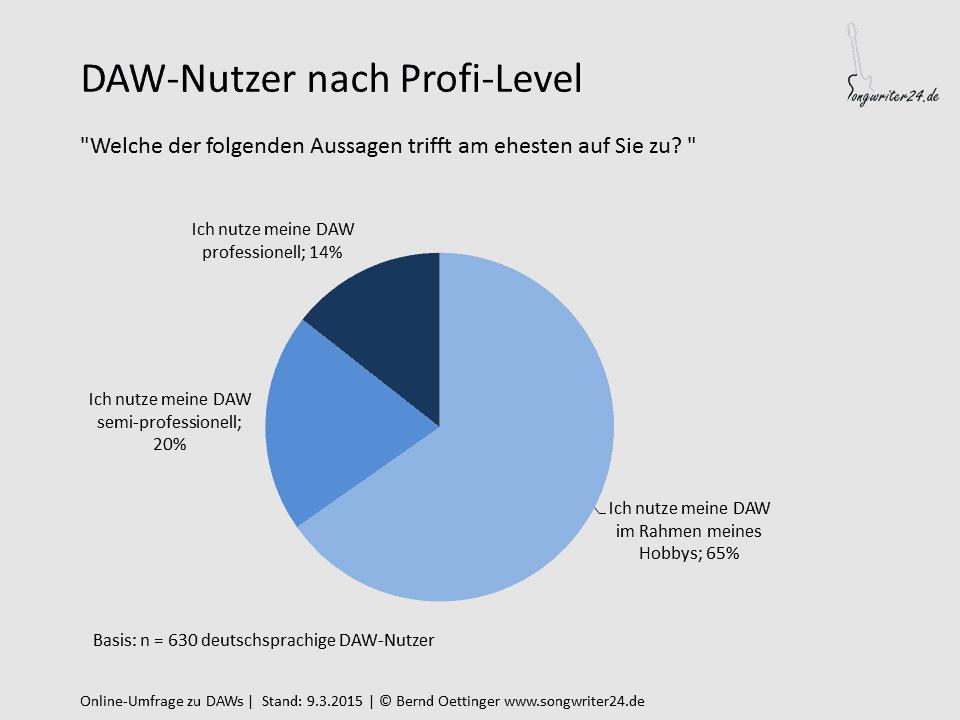 DAW-Nutzer nach Profil-Level