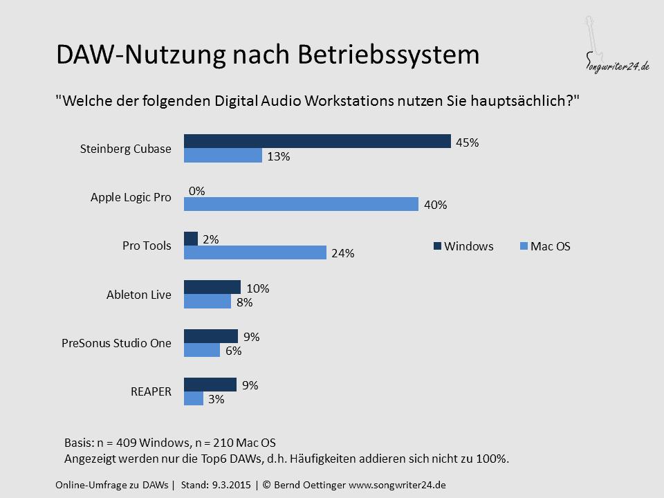 DAW-Nutzung nach Betriebssystem
