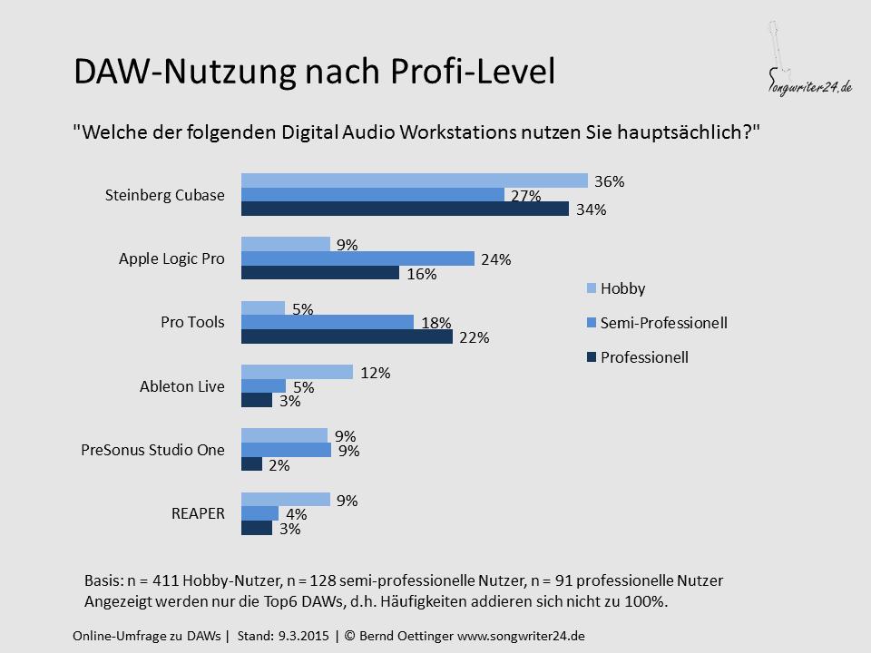 DAW-Nutzung nach Profi-Level